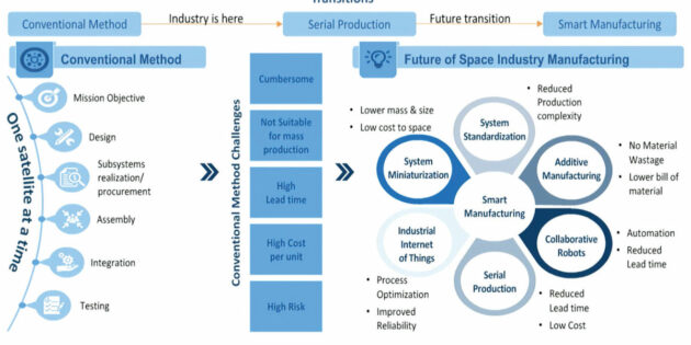 Manufacturers must evolve to meet growing satellite demand