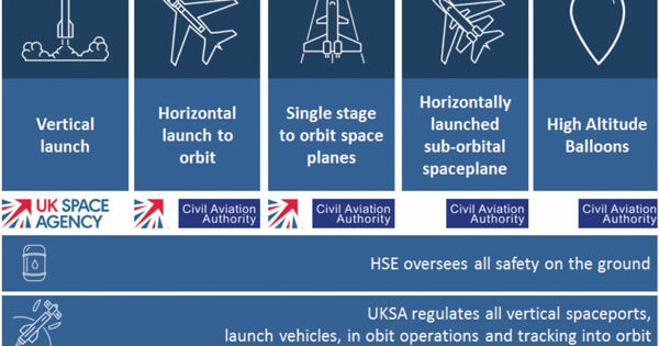Liability, insurance and charging under the Space Industry Act