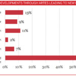 ARTES projects have resulted in growth in UK space sector