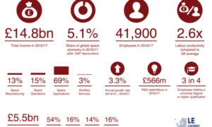 Key priorities from industry for commercialising UK space