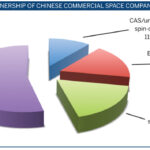 Does China's commercial space industry represent a threat?