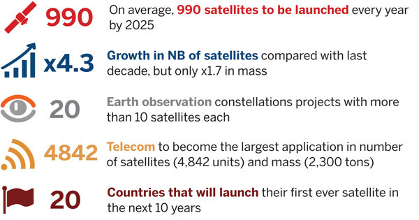 Satellite demand set to grow four-fold in the next 10 years