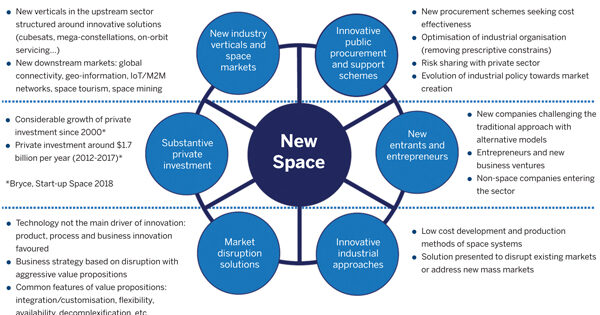 Predictions for spacetech in 2020 after record investment
