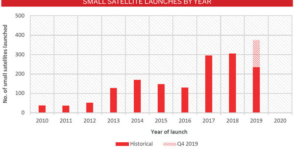 The third highest quarter for satellite launches since 2010
