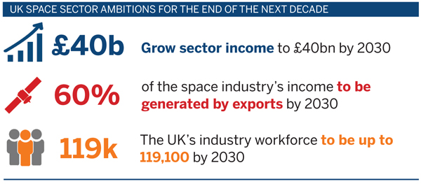 Vision to create 15,100 new 'green jobs' in UK space sector