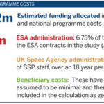 Industrial impacts of funding in UK space through ESA SSP